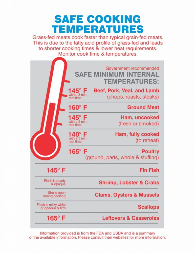 safe cooking temperatures for meats, grilling grass-fed steak,